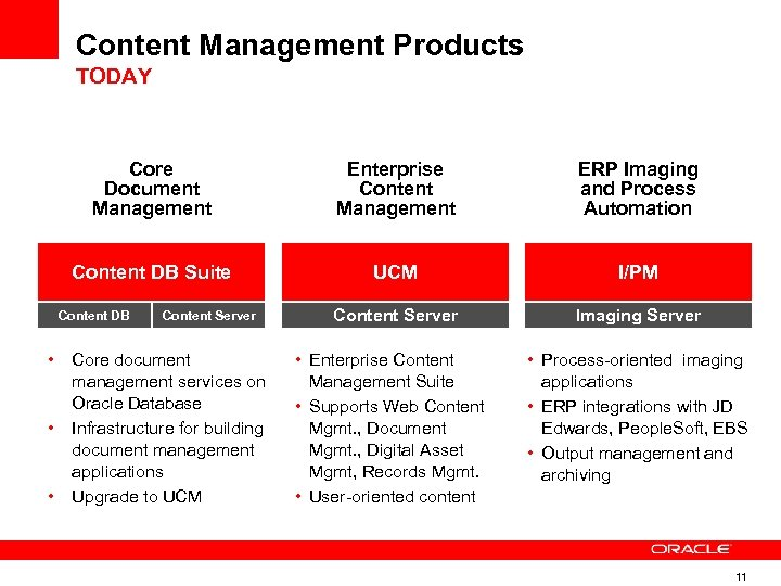 Content Management Products TODAY Core Document Management Enterprise Content Management ERP Imaging and Process