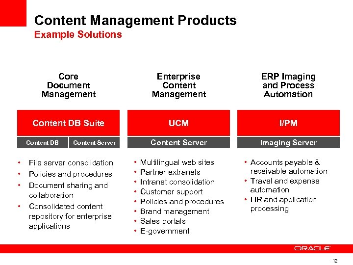 Content Management Products Example Solutions Core Document Management Enterprise Content Management ERP Imaging and