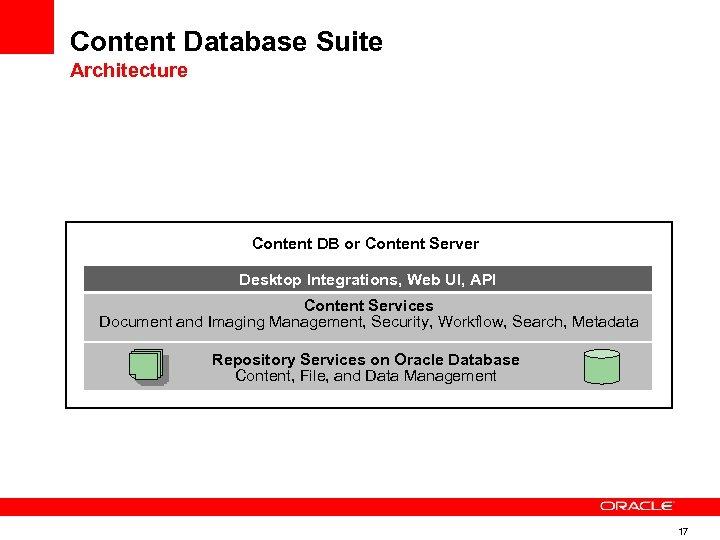 Content Database Suite Architecture Content DB or Content Server Desktop Integrations, Web UI, API