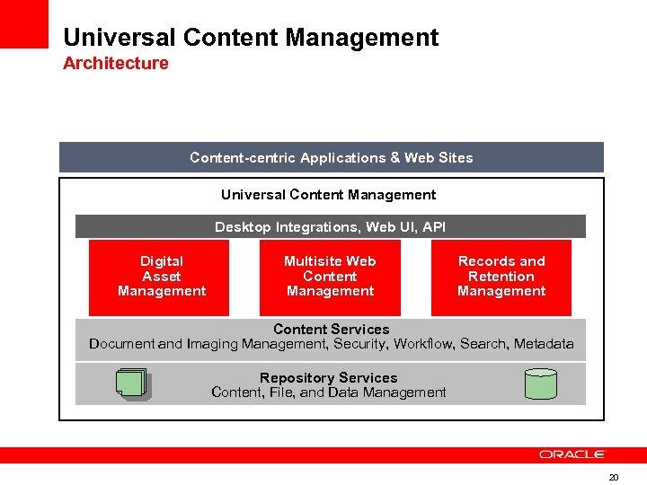Universal Content Management Architecture Content-centric Applications & Web Sites Universal Content Management Desktop Integrations,