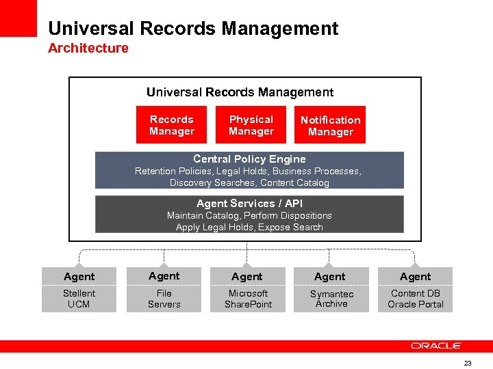 Universal Records Management Architecture Universal Records Management Records Manager Physical Manager Notification Manager Central