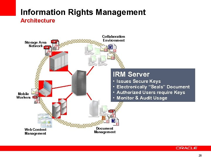 Information Rights Management Architecture Storage Area Network Collaboration Environment IRM Server Mobile Workers Web