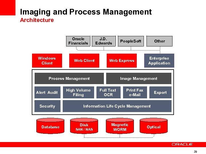 Imaging and Process Management Architecture Oracle Financials Windows Client Web Client J. D. Edwards