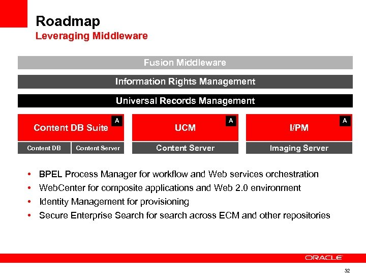 Roadmap Leveraging Middleware Fusion Middleware Information Rights Management Universal Records Management Content DB Suite
