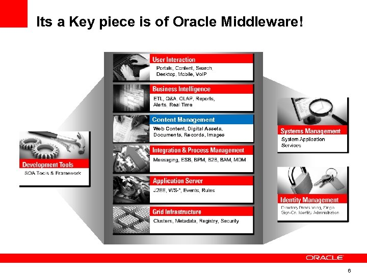 Its a Key piece is of Oracle Middleware! Content Management Web Content, Digital Assets,
