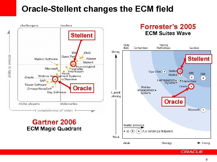 Oracle-Stellent changes the ECM field Forrester's 2005 Stellent ECM Suites Wave Stellent Oracle Gartner