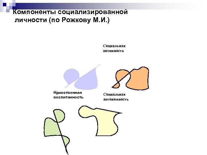 Компоненты социализированной личности (по Рожкову М. И. ) Социальная активность Нравственная воспитанность Социальная автономность