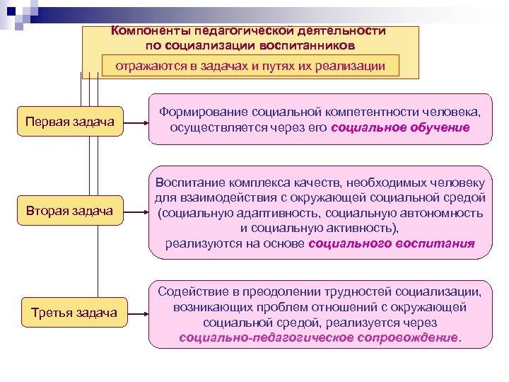Компоненты педагогической деятельности по социализации воспитанников отражаются в задачах и путях их реализации Первая