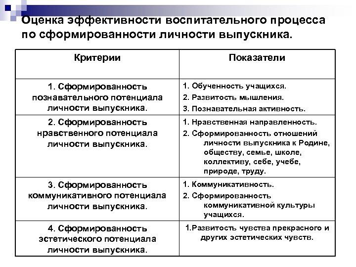 Оценка эффективности воспитательного процесса по сформированности личности выпускника. Критерии 1. Сформированность познавательного потенциала личности