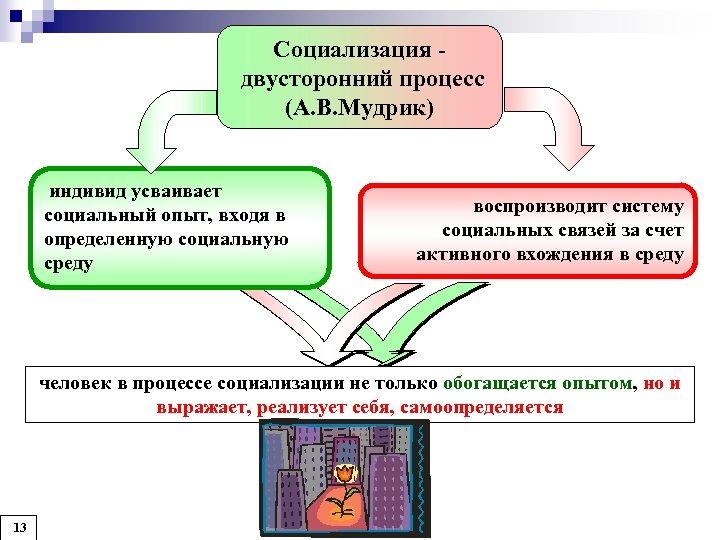 Социализация двусторонний процесс (А. В. Мудрик) индивид усваивает социальный опыт, входя в определенную социальную