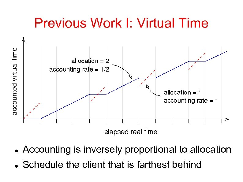 Previous Work I: Virtual Time Accounting is inversely proportional to allocation Schedule the client