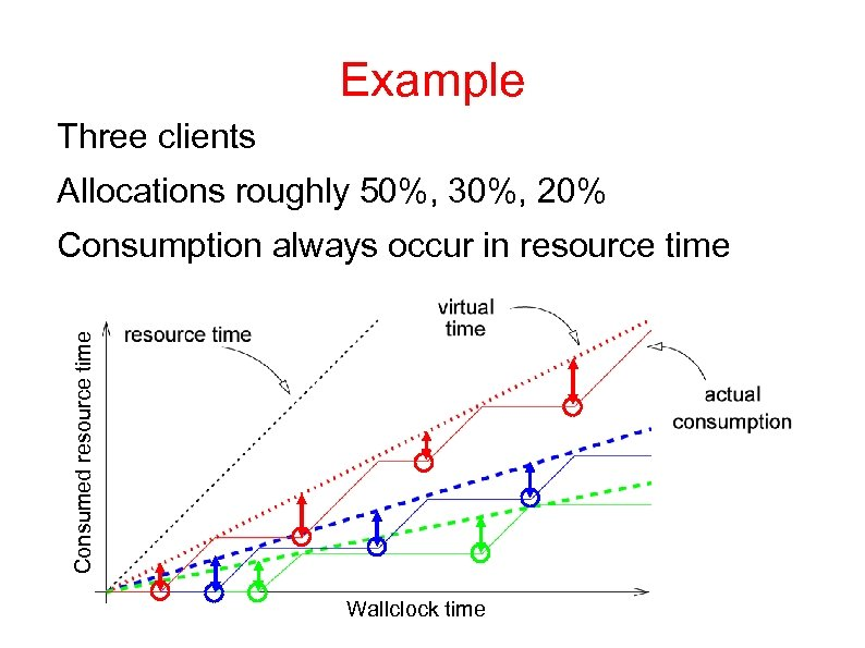 Example Three clients Allocations roughly 50%, 30%, 20% Consumed resource time Consumption always occur