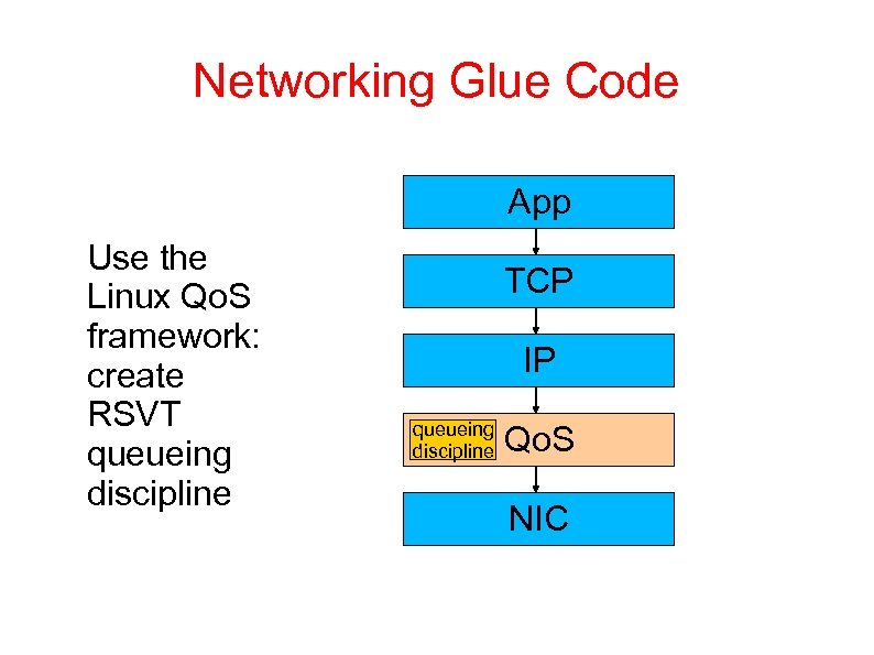 Networking Glue Code App Use the Linux Qo. S framework: create RSVT queueing discipline