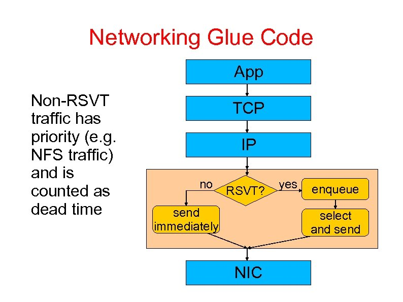 Networking Glue Code App Non-RSVT traffic has priority (e. g. NFS traffic) and is