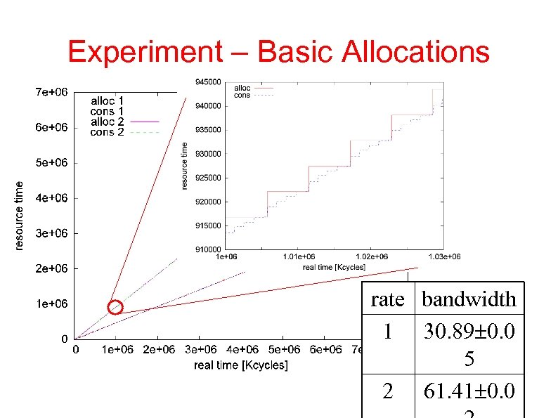 Experiment – Basic Allocations rate bandwidth 1 30. 89 0. 0 5 2 61.