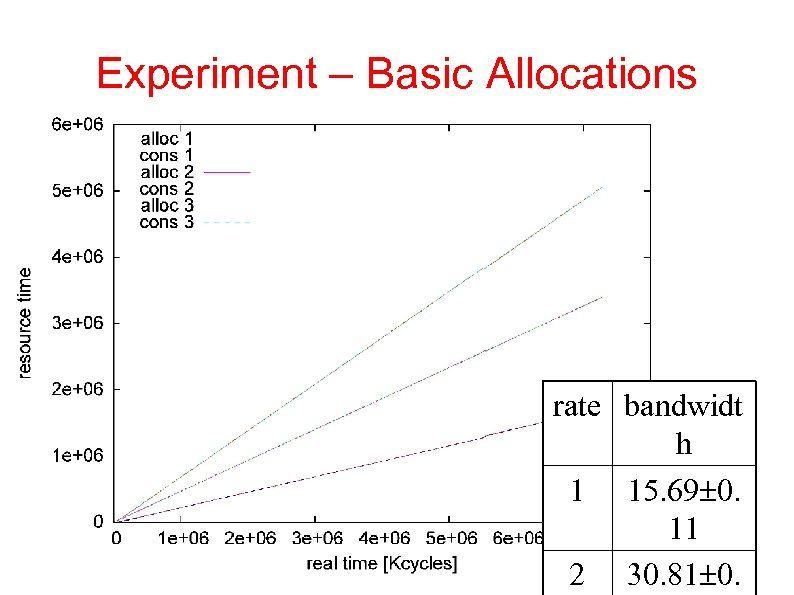 Experiment – Basic Allocations rate bandwidt h 1 15. 69 0. 11 2 30.
