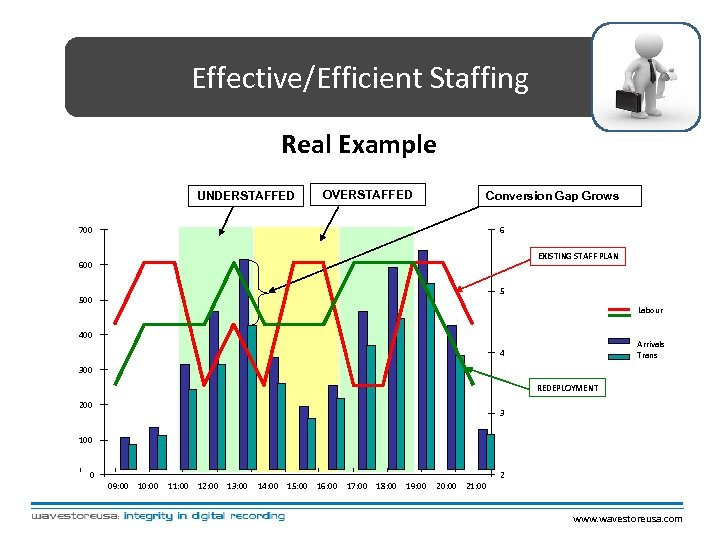 Effective/Efficient Staffing Real Example UNDERSTAFFED OVERSTAFFED Conversion Gap Grows 700 6 EXISTING STAFF PLAN