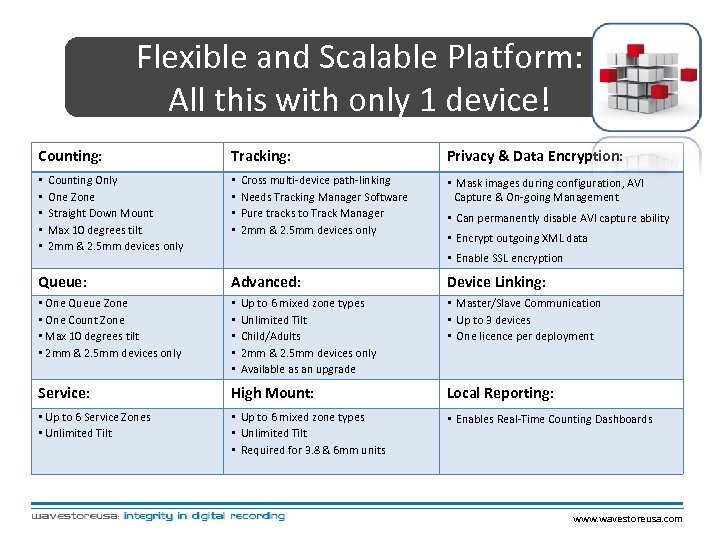 Flexible and Scalable Platform: All this with only 1 device! Counting: • • •