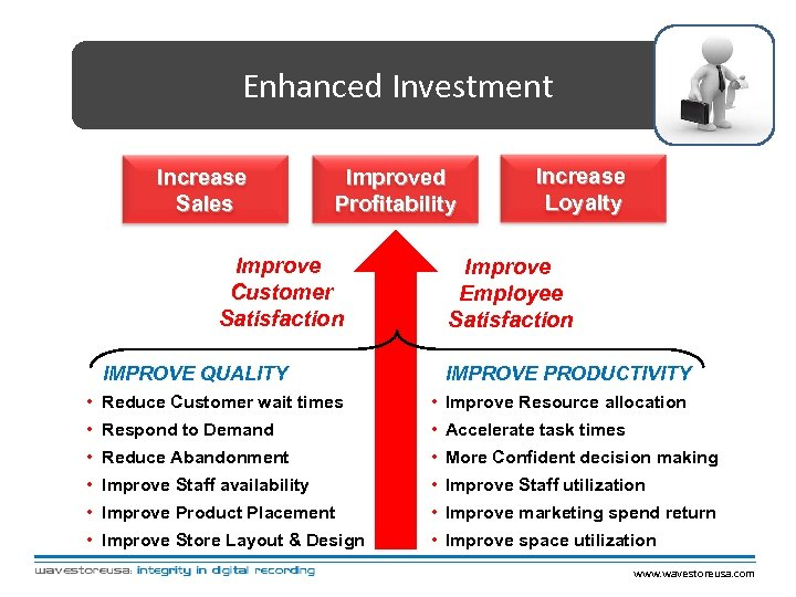 Enhanced Investment Increase Sales Improved Profitability Improve Customer Satisfaction IMPROVE QUALITY Increase Loyalty Improve
