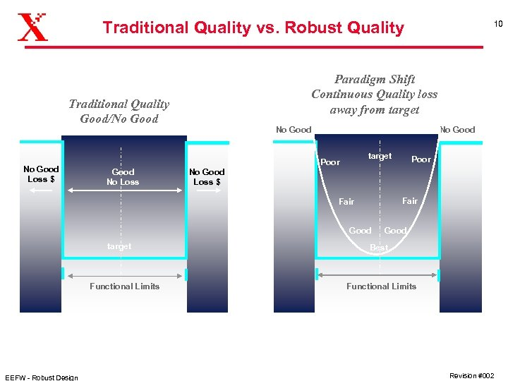 Traditional Quality vs. Robust Quality Paradigm Shift Continuous Quality loss away from target Traditional
