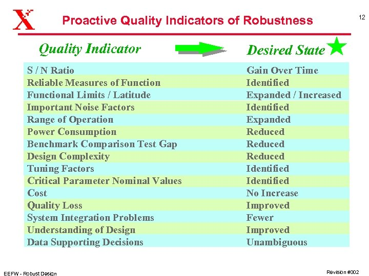 Proactive Quality Indicators of Robustness Quality Indicator S / N Ratio Reliable Measures of