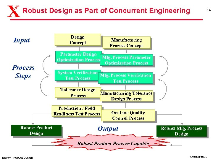 Robust Design as Part of Concurrent Engineering Input Process Steps Design Concept Manufacturing Process