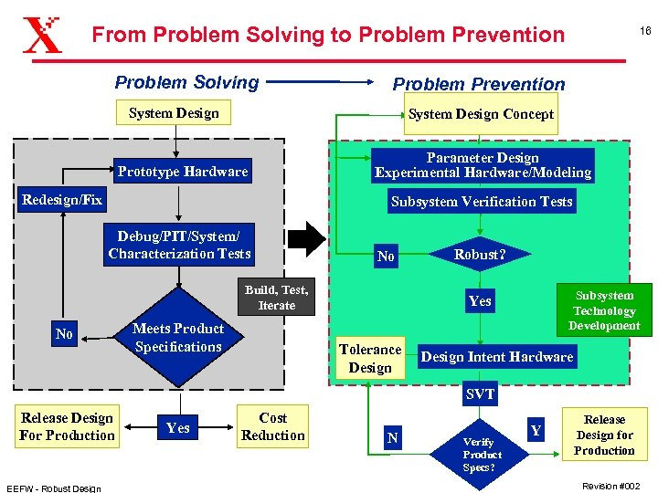 From Problem Solving to Problem Prevention Problem Solving 16 Problem Prevention System Design Concept