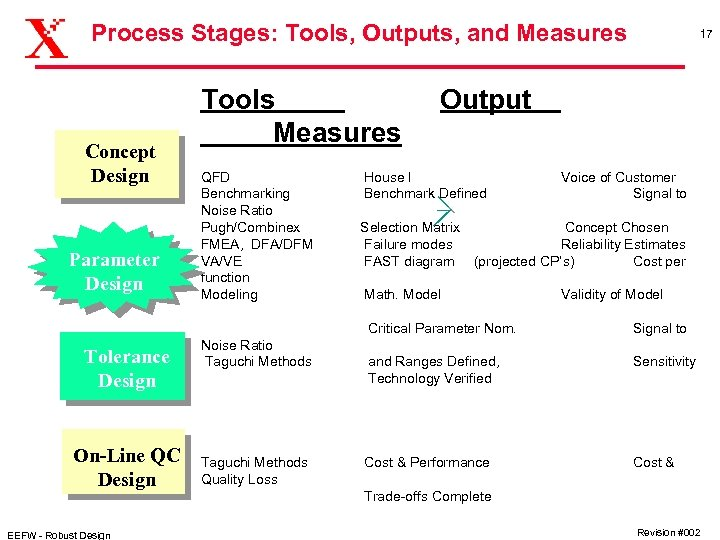 Process Stages: Tools, Outputs, and Measures Concept Design Parameter Design Tools Measures QFD Benchmarking
