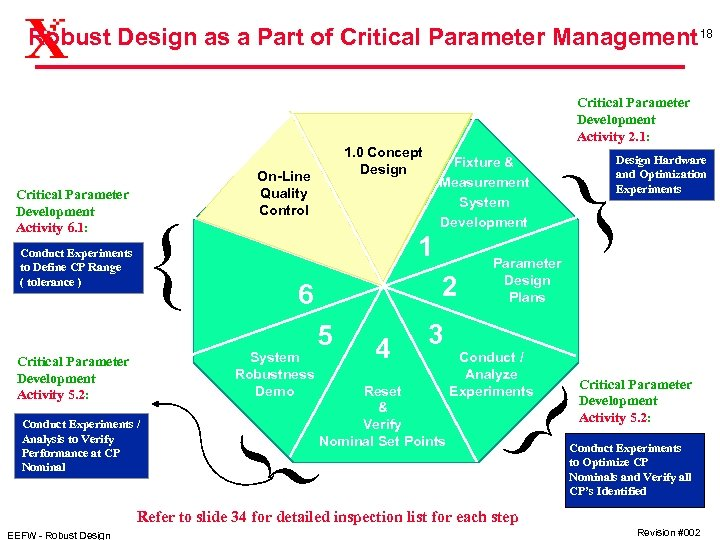 Robust Design as a Part of Critical Parameter Management 18 Critical Parameter Development Activity
