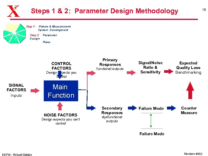 Steps 1 & 2: Parameter Design Methodology Step 1: 6 5 4 Fixture &