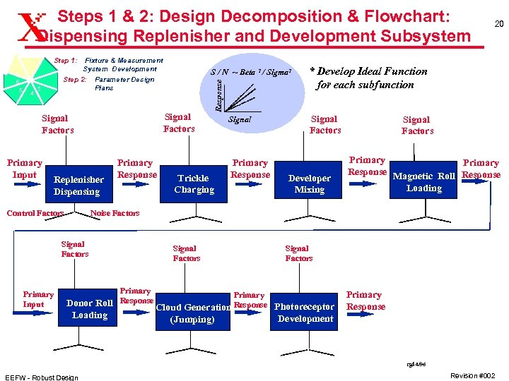 Steps 1 & 2: Design Decomposition & Flowchart: Dispensing Replenisher and Development Subsystem Step