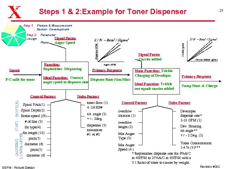 Steps 1 & 2: Example for Toner Dispenser 4 4 5 Step 2: Design
