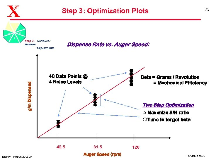 Step 3: Optimization Plots 23 1 2 4 Step 3 : Conduct / Analyze