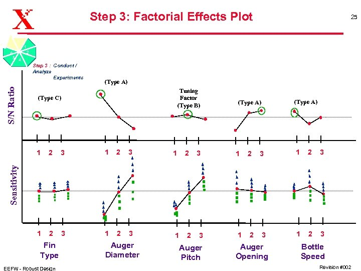 Step 3: Factorial Effects Plot 25 1 6 5 4 2 S/N Ratio Step