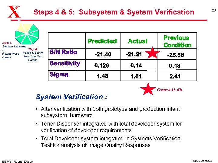 Steps 4 & 5: Subsystem & System Verification 26 1 2 6 3 Step