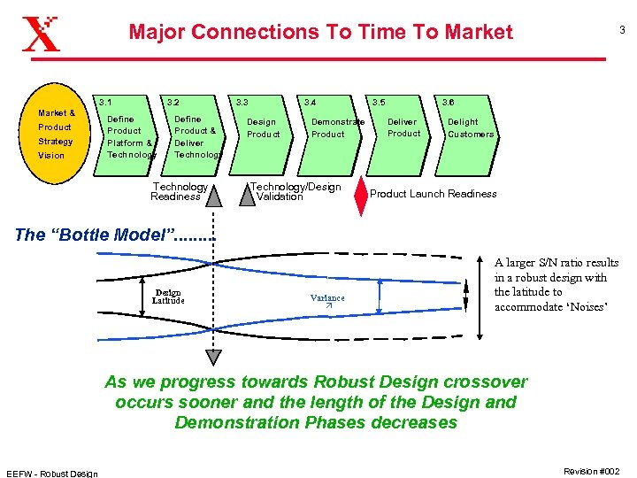 Major Connections To Time To Market 3. 1 Market & Product Strategy Vision 3.
