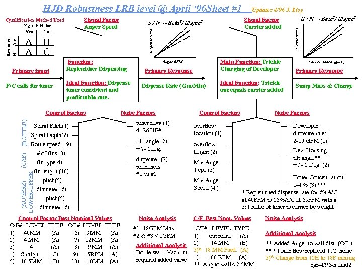 HJD Robustness LRB level @ April ' 96 Sheet #1 Signal Factor Auger Speed