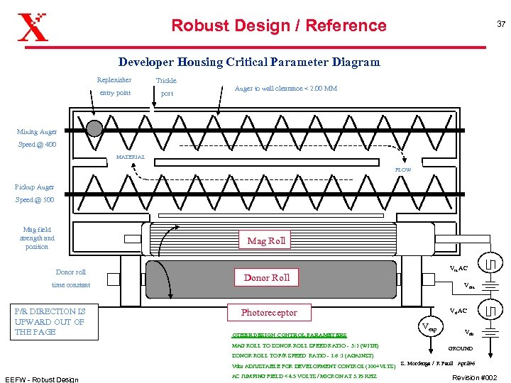 Robust Design / Reference 37 Developer Housing Critical Parameter Diagram Replenisher Trickle entry point