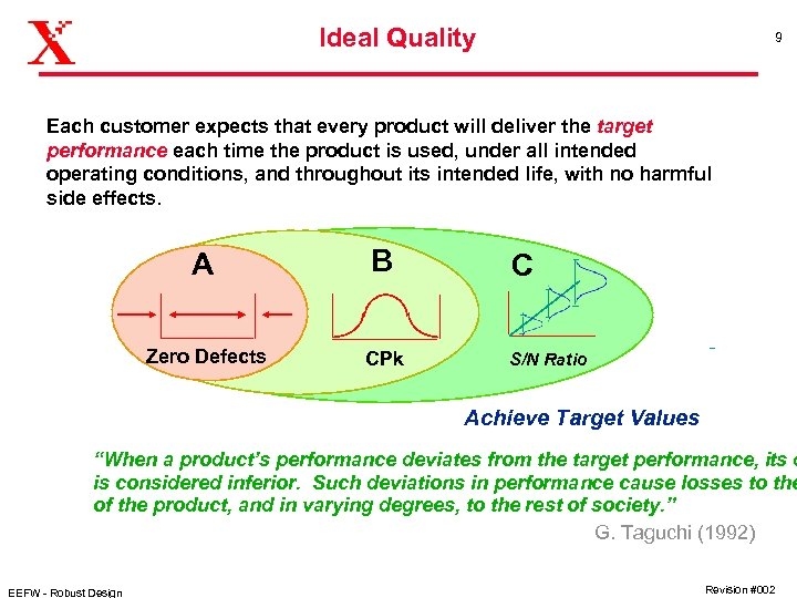 Ideal Quality 9 Each customer expects that every product will deliver the target performance