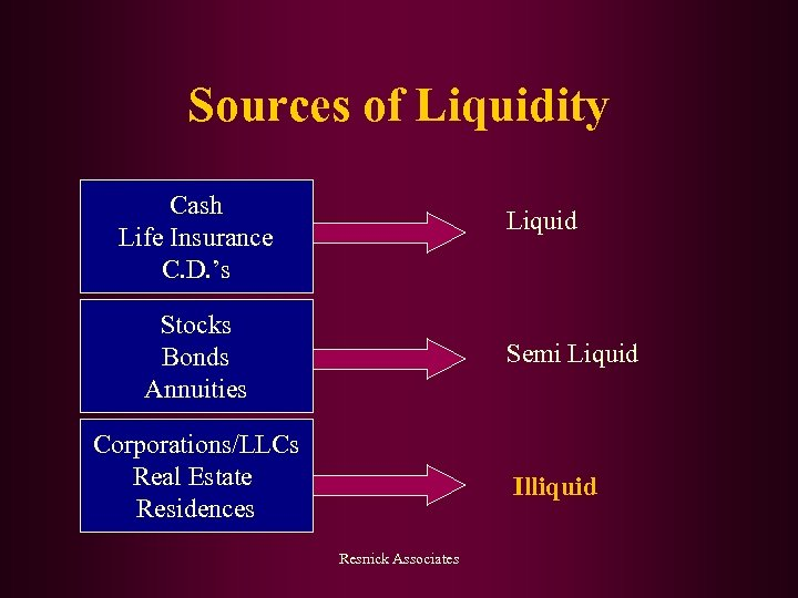 Sources of Liquidity Cash Life Insurance C. D. 's Liquid Stocks Bonds Annuities Semi