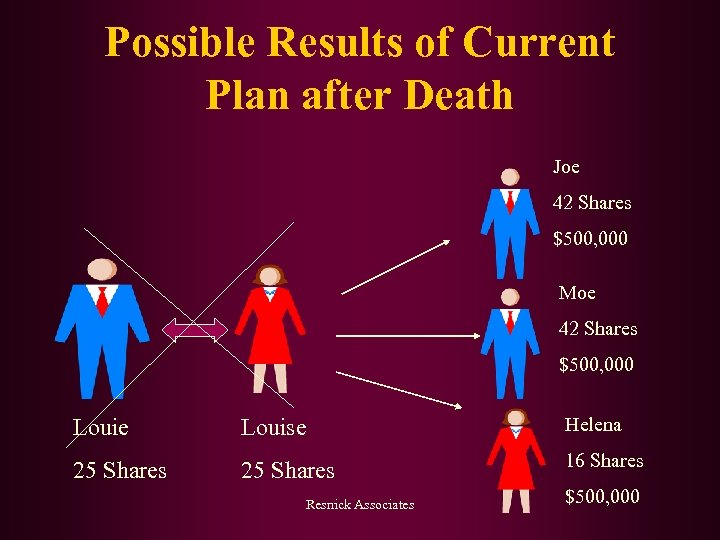 Possible Results of Current Plan after Death Joe 42 Shares $500, 000 Moe 42