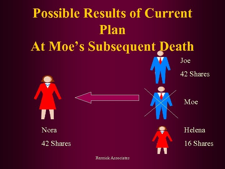 Possible Results of Current Plan At Moe's Subsequent Death Joe 42 Shares Moe Nora
