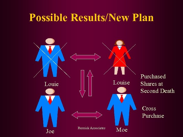 Possible Results/New Plan Louise Louie Purchased Shares at Second Death Cross Purchase Joe Resnick