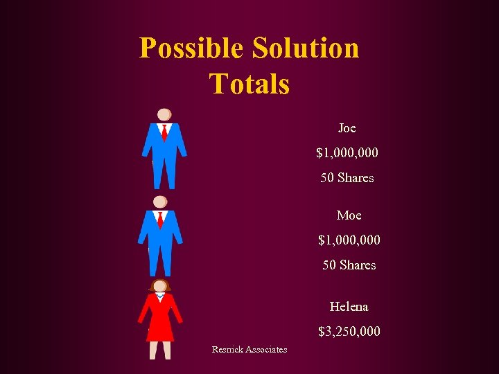 Possible Solution Totals Joe $1, 000 50 Shares Moe $1, 000 50 Shares Helena