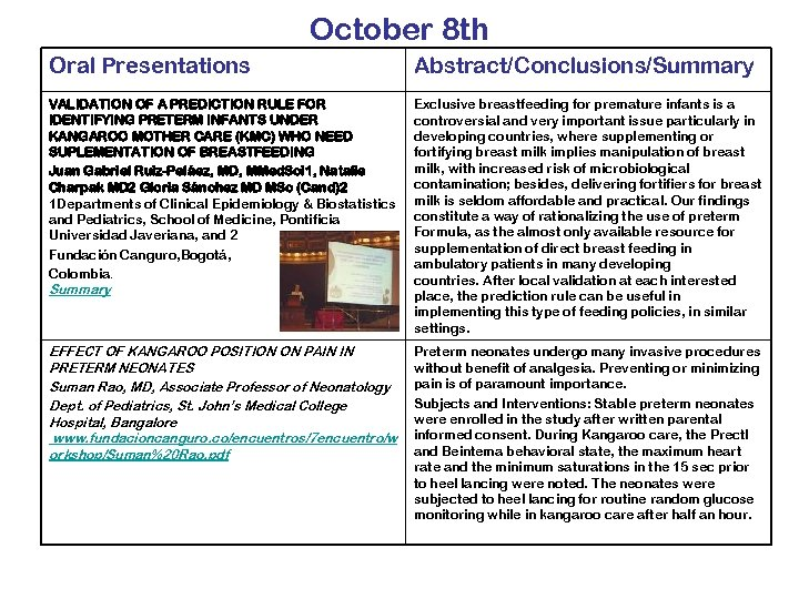 October 8 th Oral Presentations Abstract/Conclusions/Summary VALIDATION OF A PREDICTION RULE FOR IDENTIFYING PRETERM