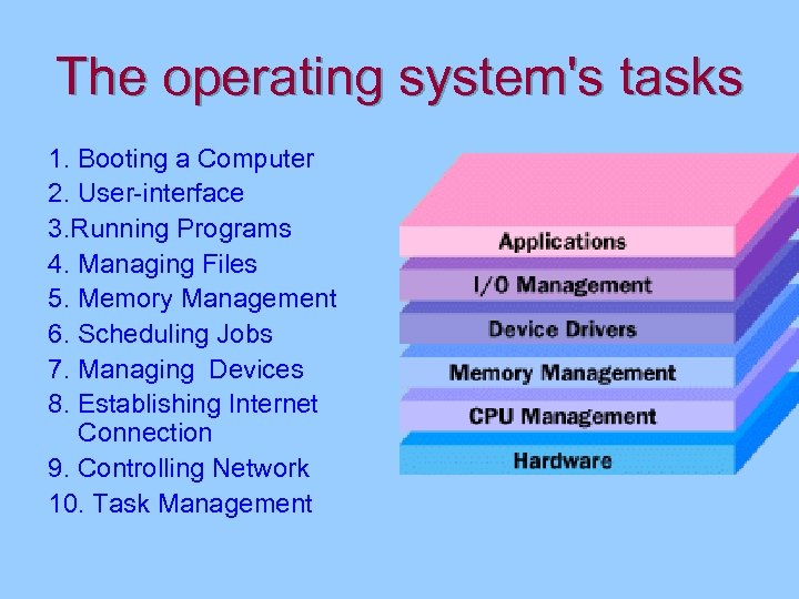 The operating system's tasks 1. Booting a Computer 2. User-interface 3. Running Programs 4.