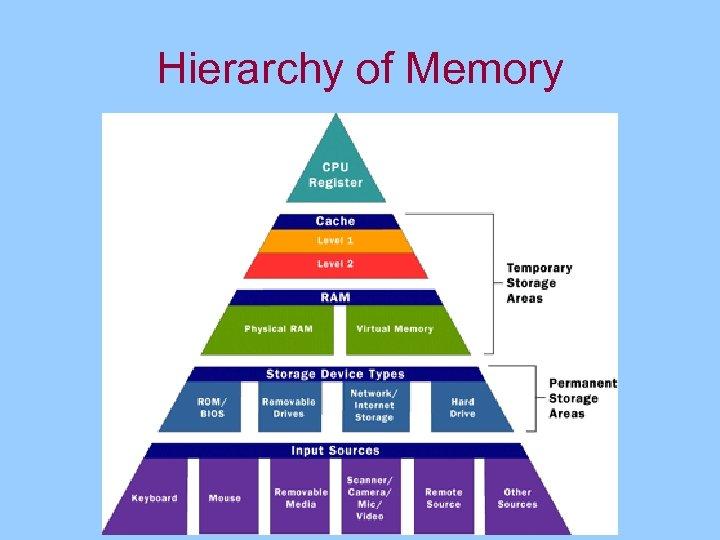 Hierarchy of Memory