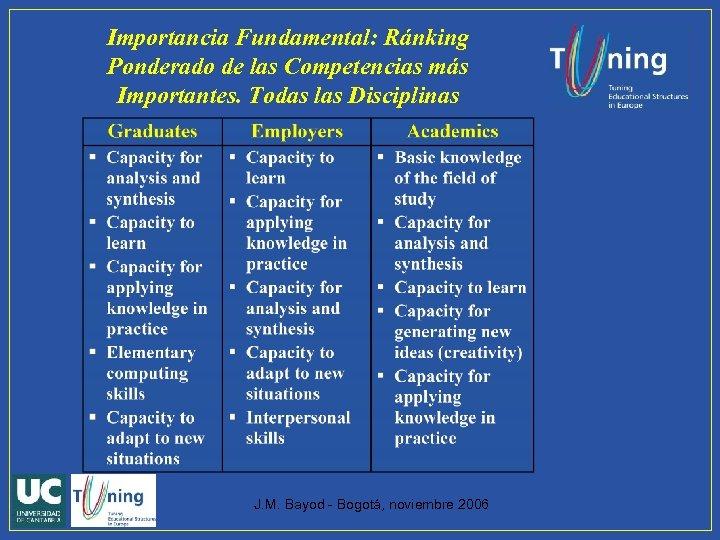Importancia Fundamental: Ránking Ponderado de las Competencias más Importantes. Todas las Disciplinas J. M.