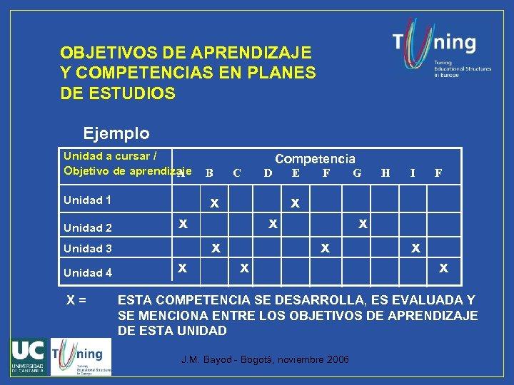 OBJETIVOS DE APRENDIZAJE Y COMPETENCIAS EN PLANES DE ESTUDIOS Ejemplo Unidad a cursar /