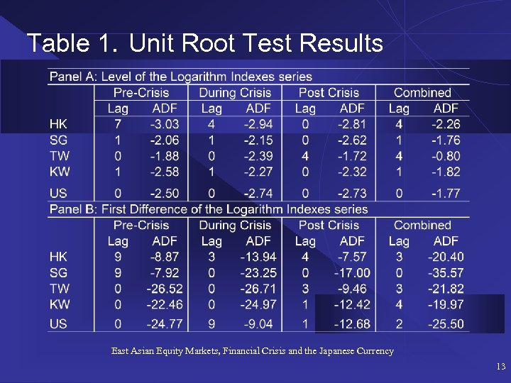 Table 1. Unit Root Test Results East Asian Equity Markets, Financial Crisis and the